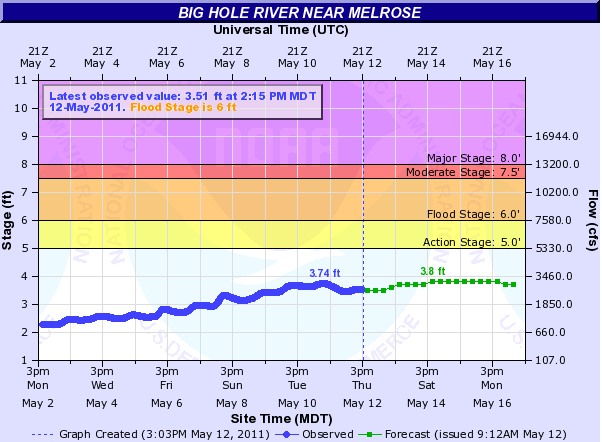 Big Hole River Flood Prediction